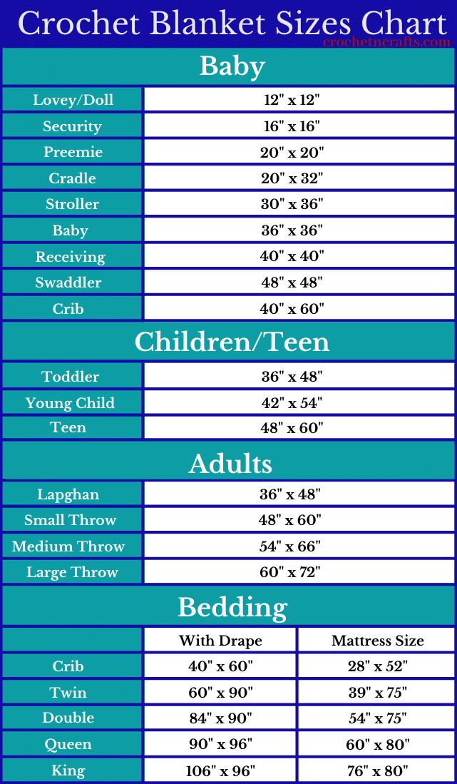 Crochet Blanket Sizes Chart including all sizes from baby blankets, children's blankets and sizes for throws and blankets for your bed.